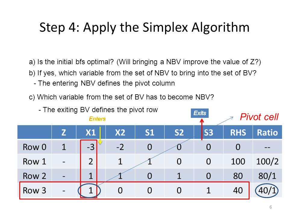 Step 4: Apply the Simplex Algorithm