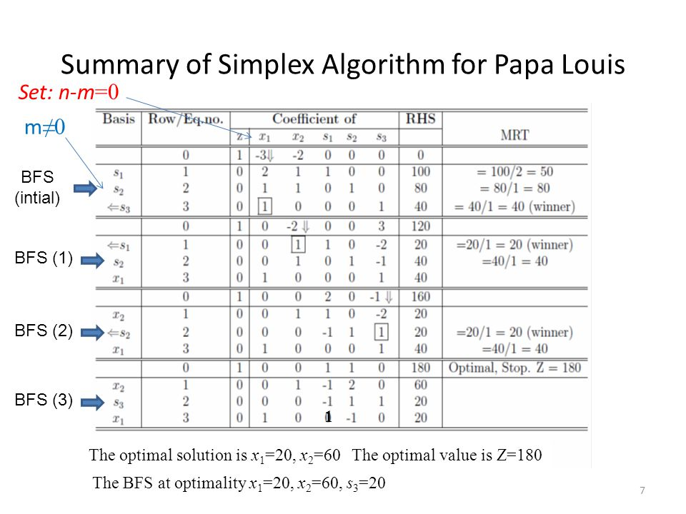 Summary of Simplex Algorithm for Papa Louis