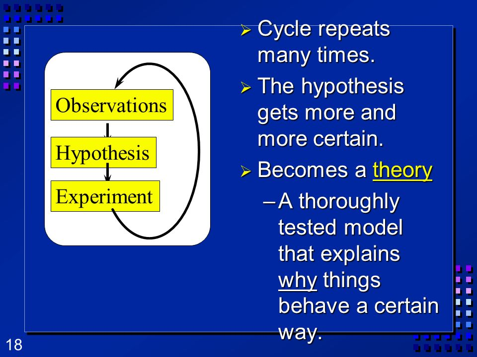 Cycle repeats many times. The hypothesis gets more and more certain.