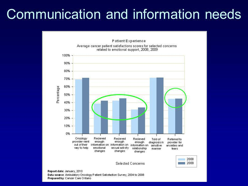 Communication and information needs