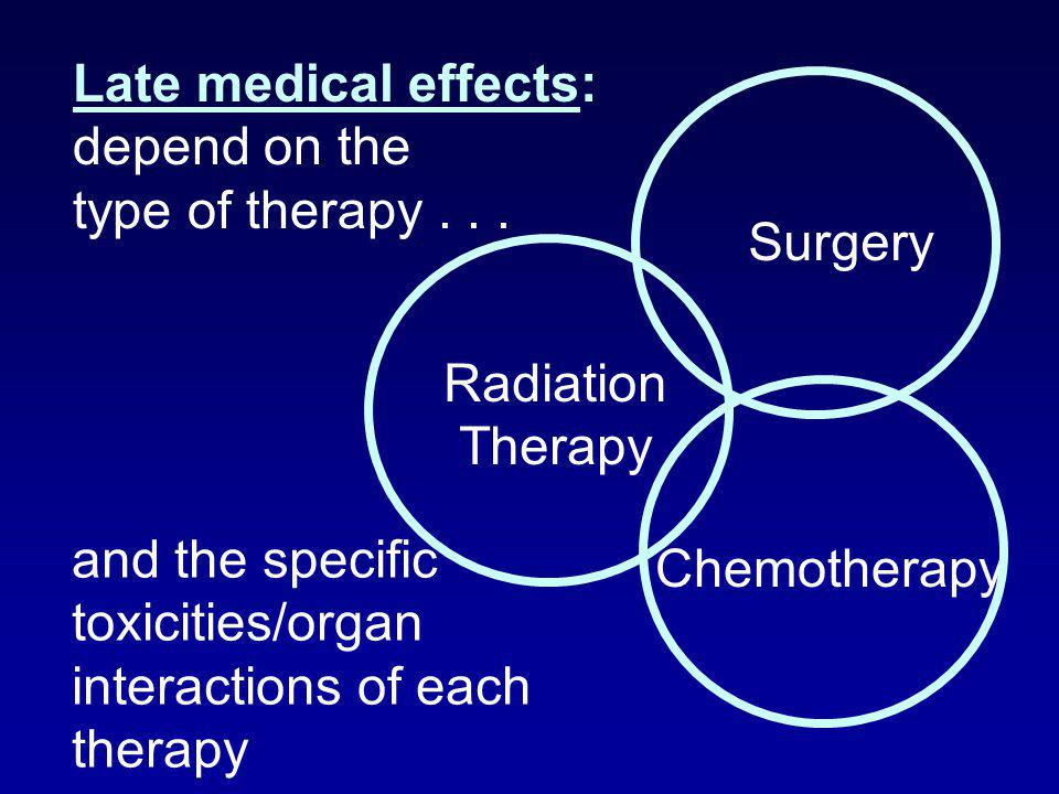 Late medical effects: depend on the. type of therapy . . . Surgery. Radiation. Therapy. and the specific.
