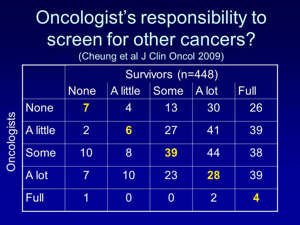 Oncologist's responsibility to screen for other cancers