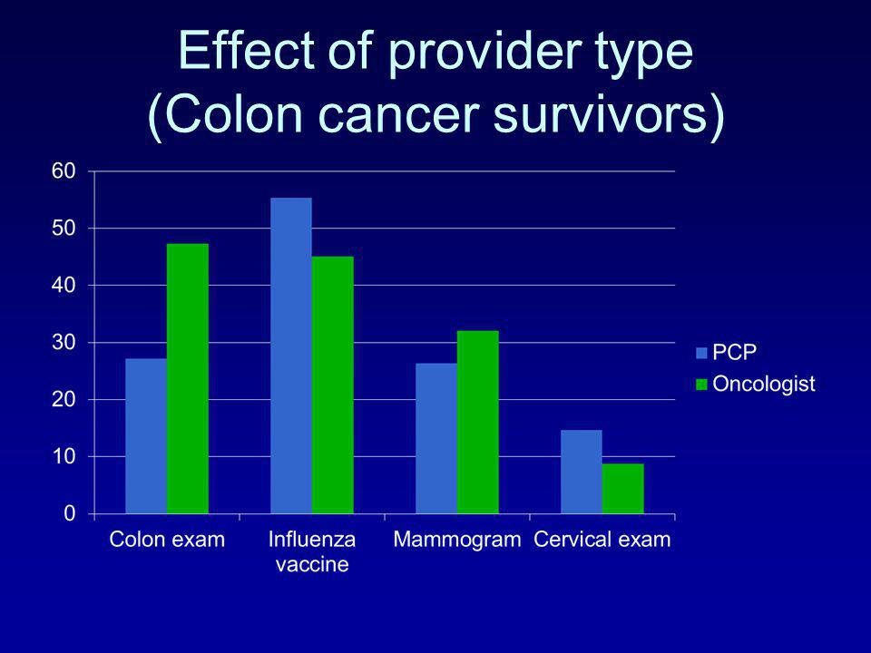 Effect of provider type (Colon cancer survivors)