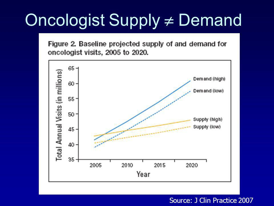 Oncologist Supply  Demand