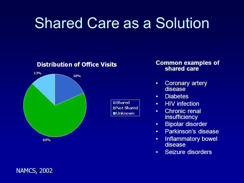 Shared Care as a Solution