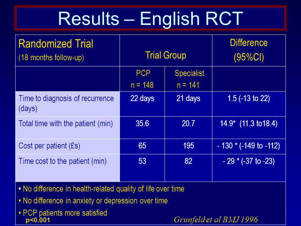 Results – English RCT Randomized Trial Difference Trial Group (95%CI)