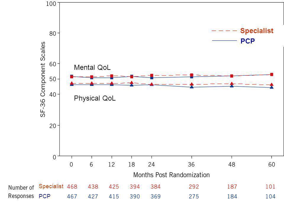 Specialist PCP Mental QoL Physical QoL Specialist PCP