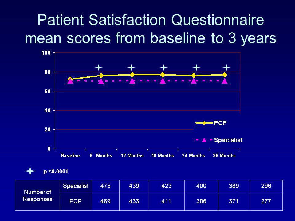 Patient Satisfaction Questionnaire mean scores from baseline to 3 years