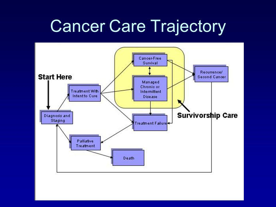 Cancer Care Trajectory