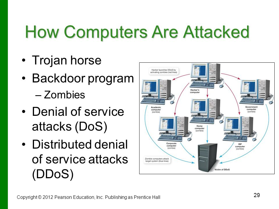 How Computers Are Attacked