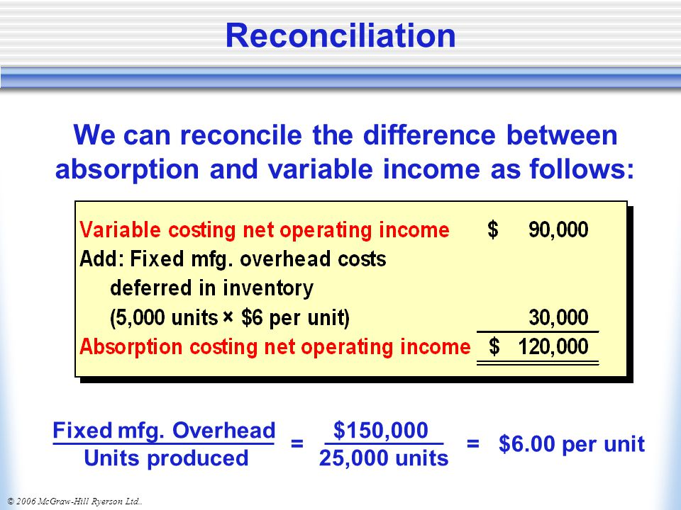 Reconciliation We can reconcile the difference between absorption and variable income as follows: Fixed mfg. Overhead $150,000.