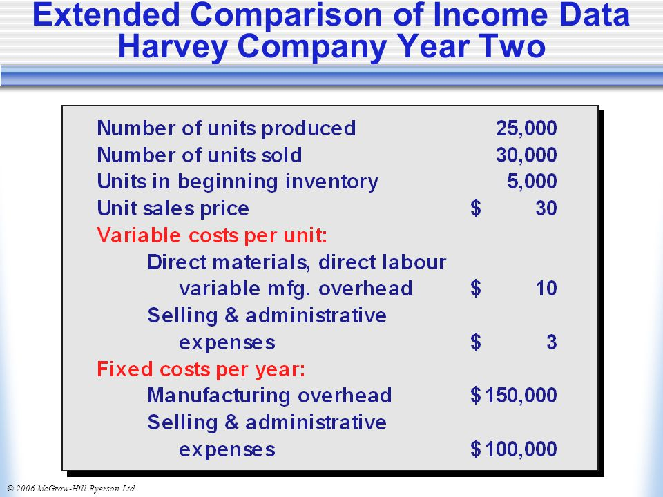 Extended Comparison of Income Data Harvey Company Year Two