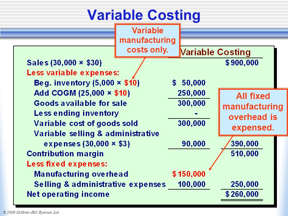 Variable Costing All fixed manufacturing overhead is expensed.