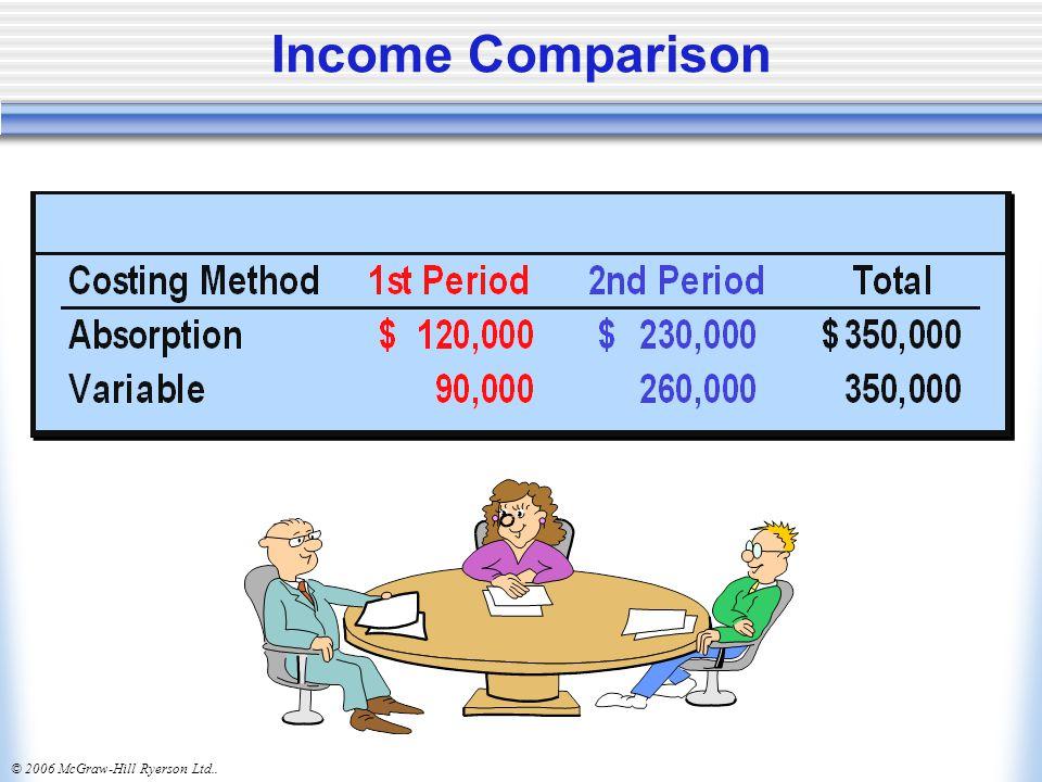 Income Comparison