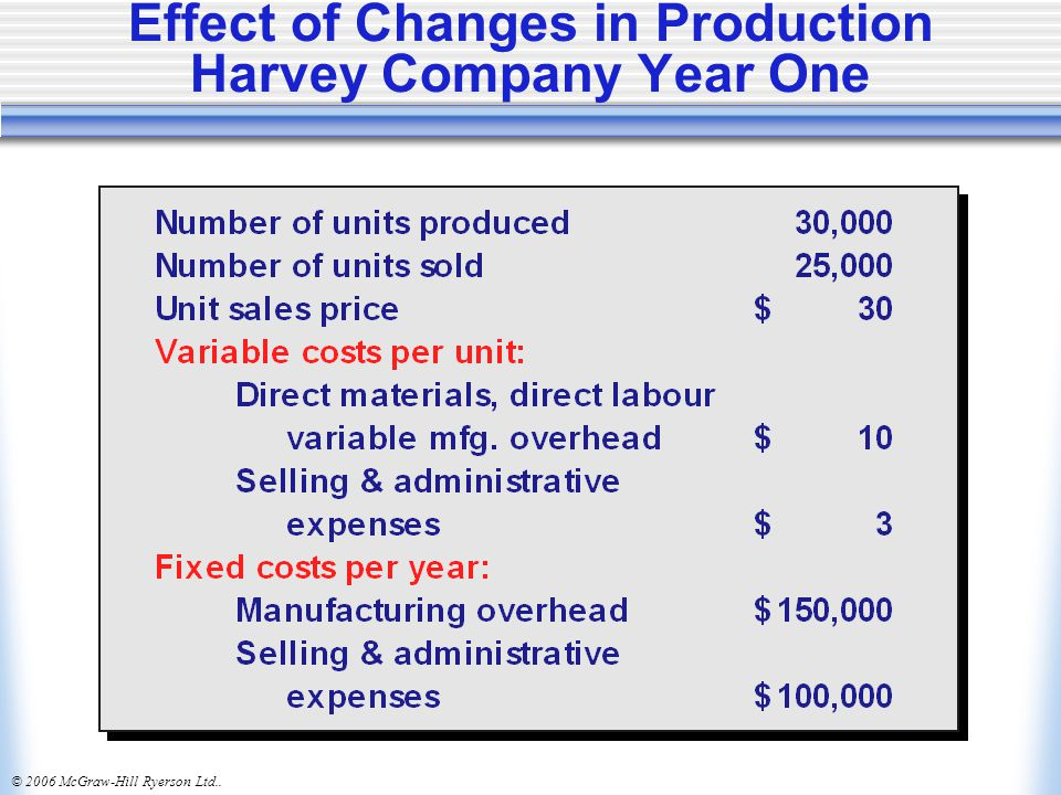 Effect of Changes in Production Harvey Company Year One
