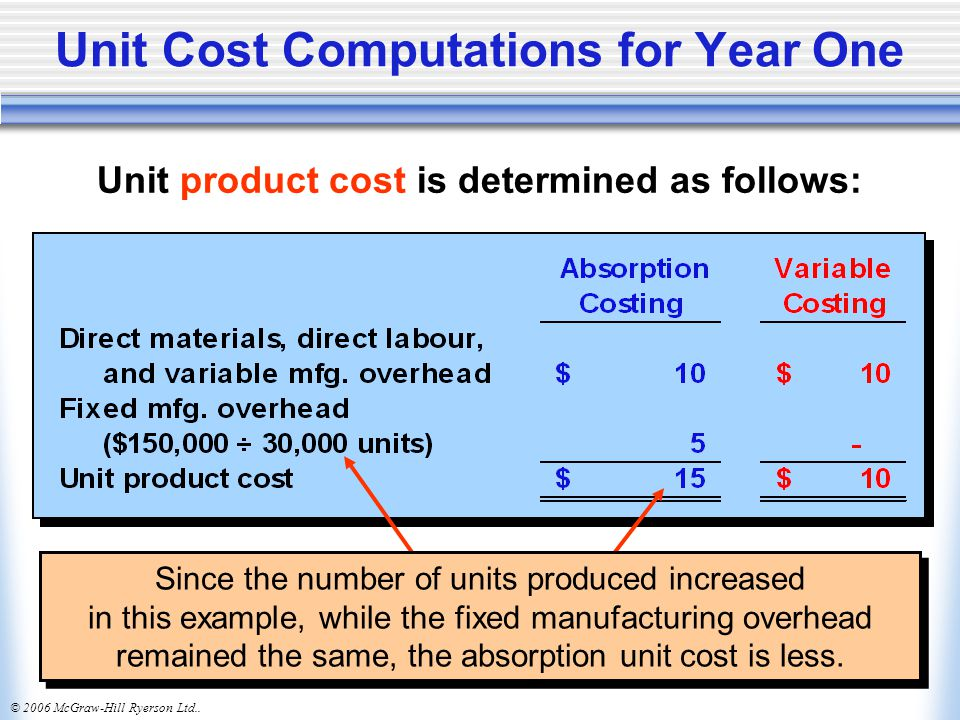 Unit Cost Computations for Year One