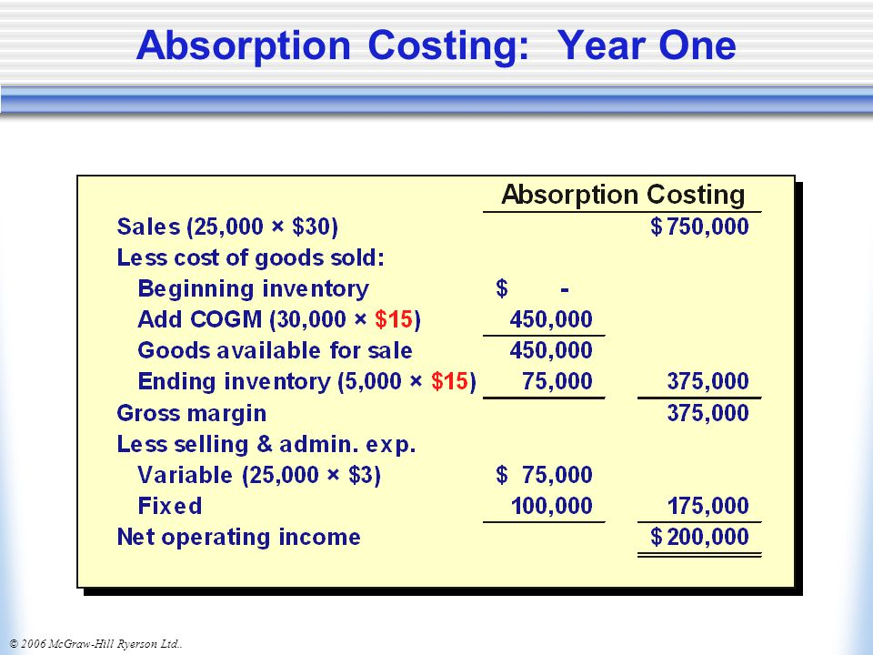 Absorption Costing: Year One