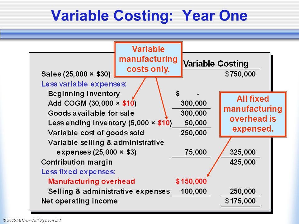 Variable Costing: Year One
