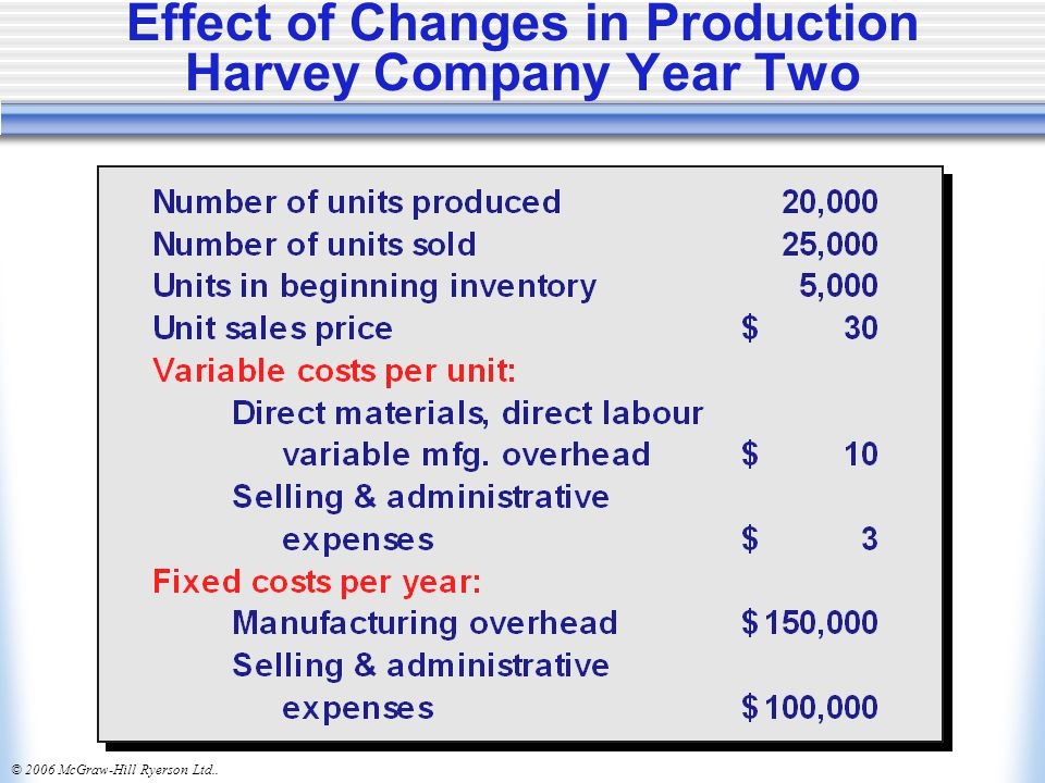 Effect of Changes in Production Harvey Company Year Two