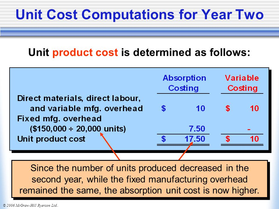 Unit Cost Computations for Year Two