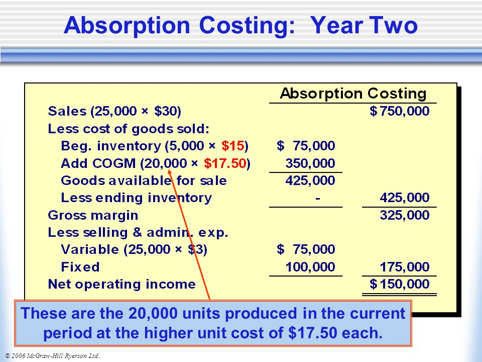 Absorption Costing: Year Two