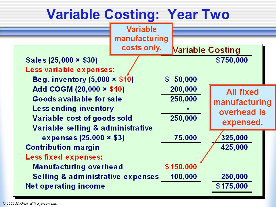 Variable Costing: Year Two