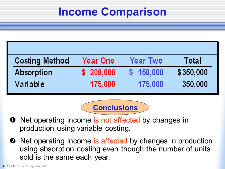 Income Comparison Conclusions