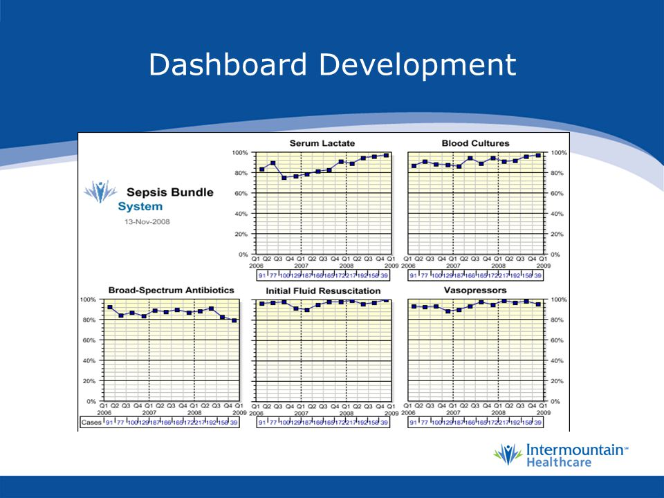 Dashboard Development