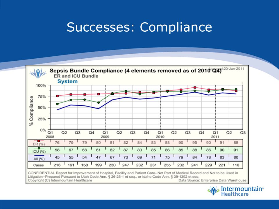 Successes: Compliance