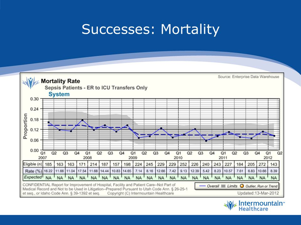 Successes: Mortality Estimate 362 lives saved from 2008-2011 (4 years)
