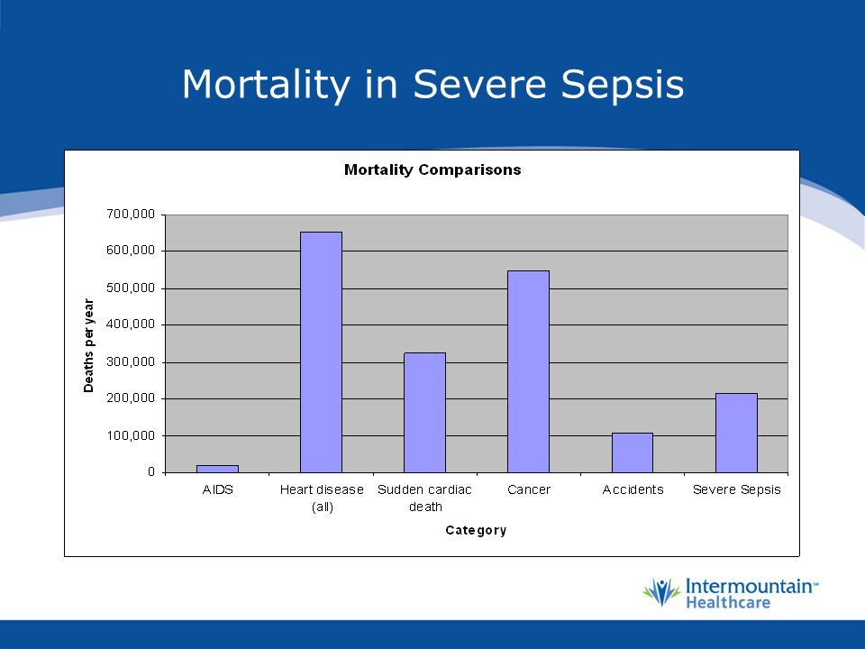 Mortality in Severe Sepsis