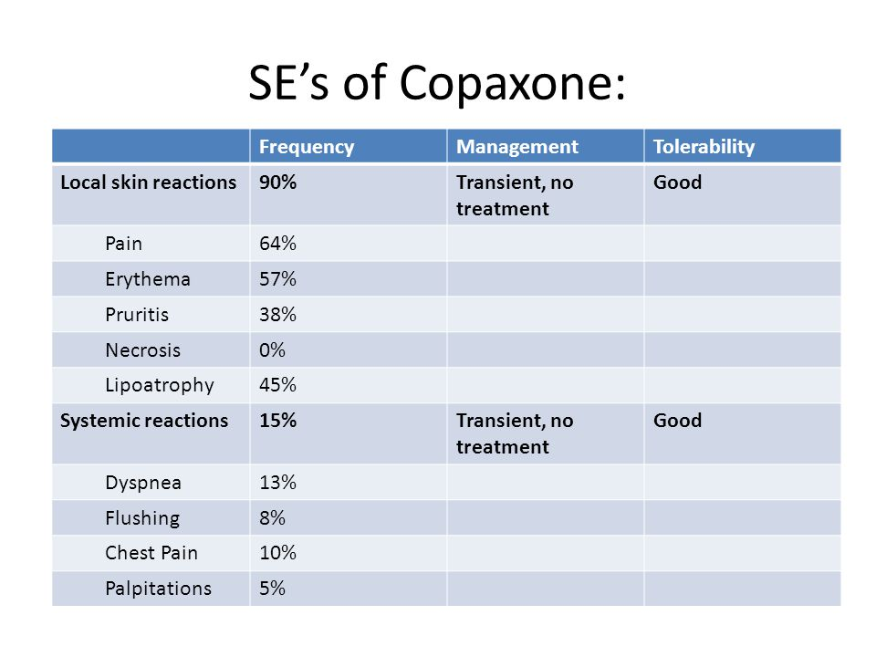 SE's of Copaxone: Frequency Management Tolerability