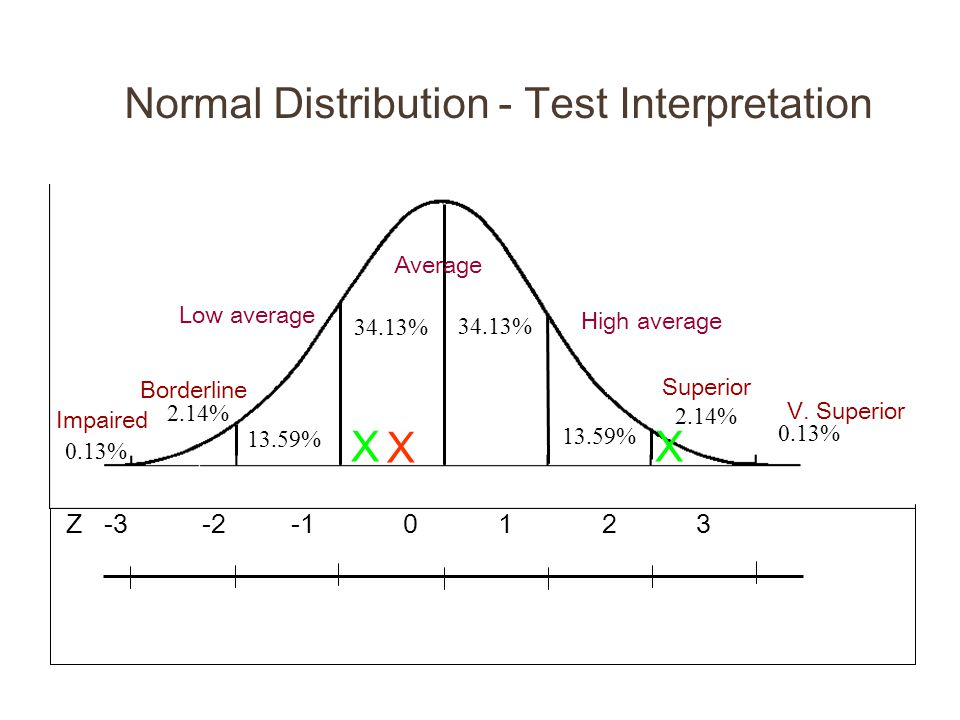Normal Distribution - Test Interpretation