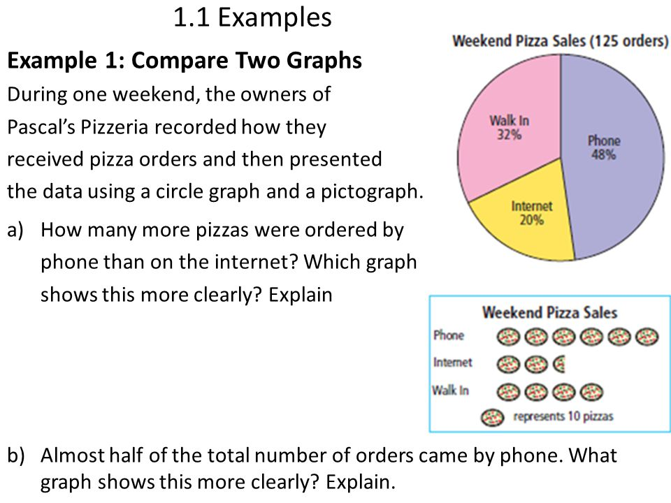 1.1 Examples Example 1: Compare Two Graphs