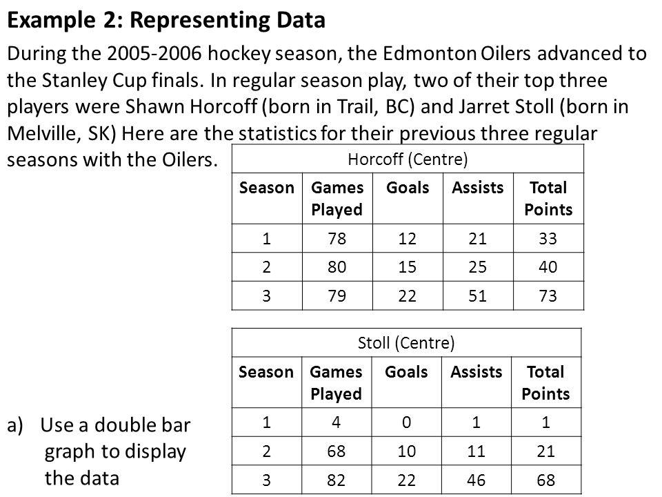 Example 2: Representing Data