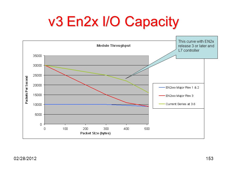 v3 En2x I/O Capacity This curve with EN2x release 3 or later and L7 controller. Enhanced CLGX Ethernet modules;