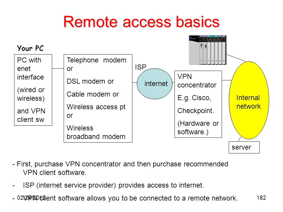 Remote access basics Your PC PC with enet interface