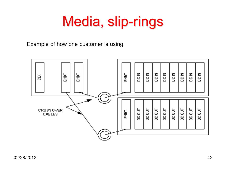 Media, slip-rings Example of how one customer is using 02/28/2012