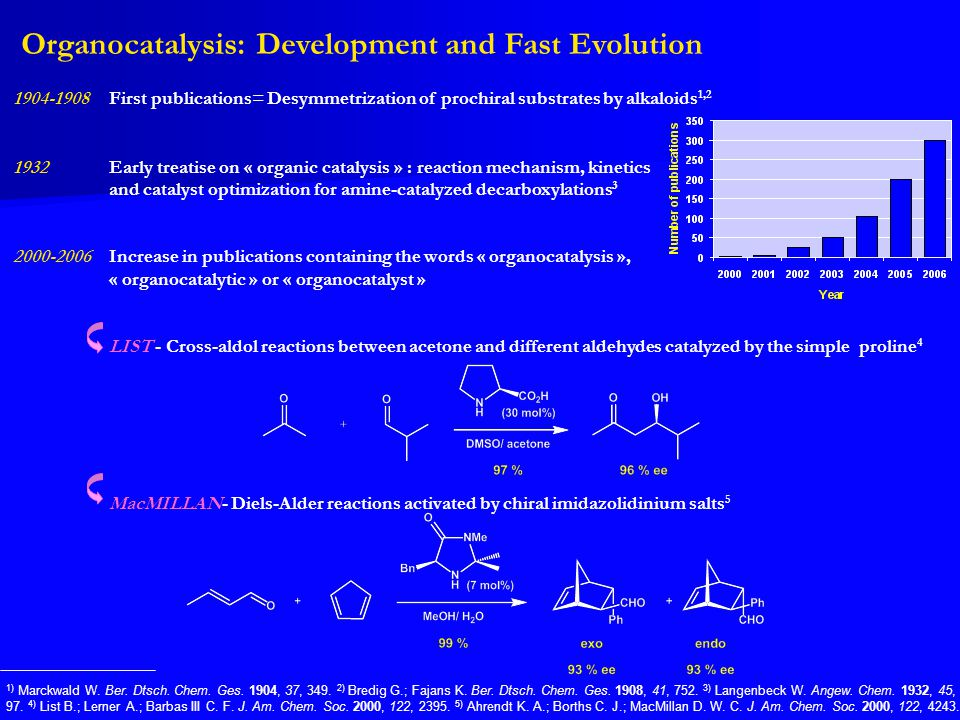 Organocatalysis: Development and Fast Evolution