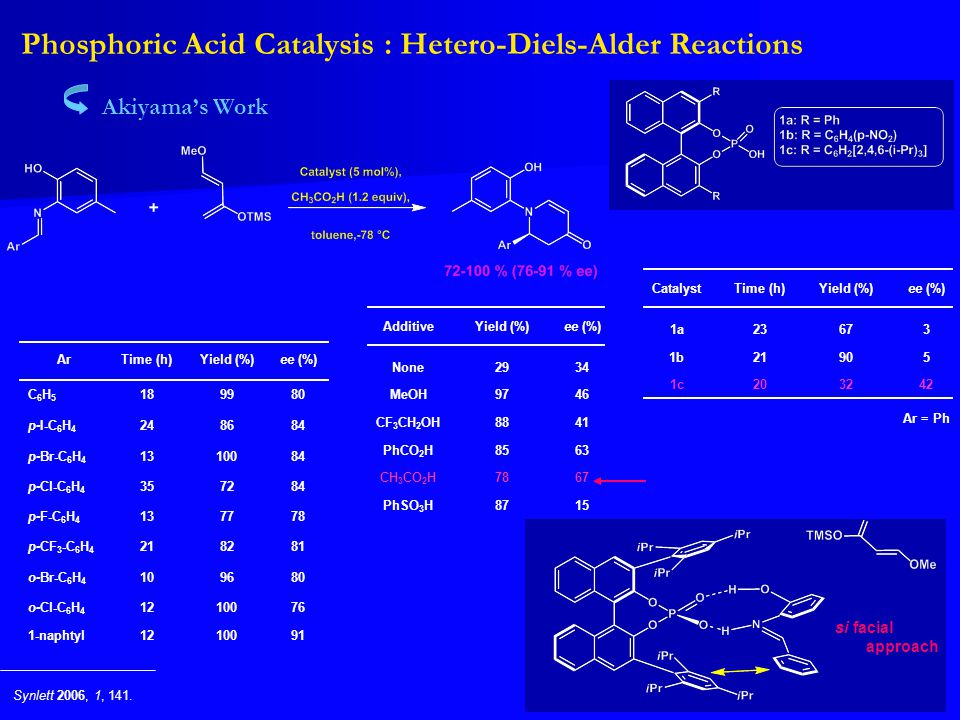 Phosphoric Acid Catalysis : Hetero-Diels-Alder Reactions