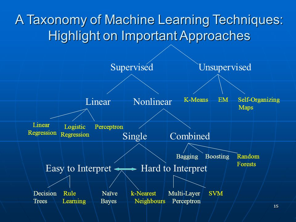 A Taxonomy of Machine Learning Techniques: Highlight on Important Approaches