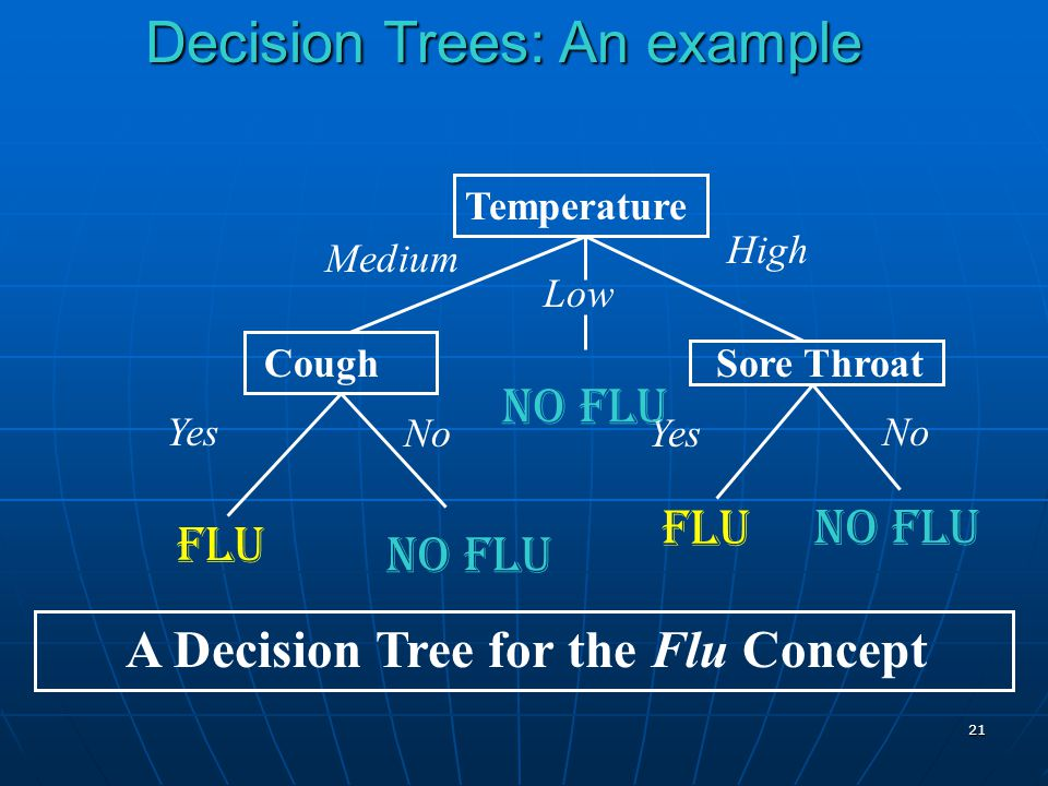 Decision Trees: An example
