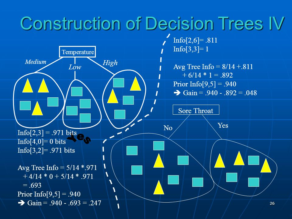 Construction of Decision Trees IV