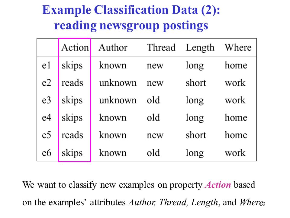 Example Classification Data (2): reading newsgroup postings