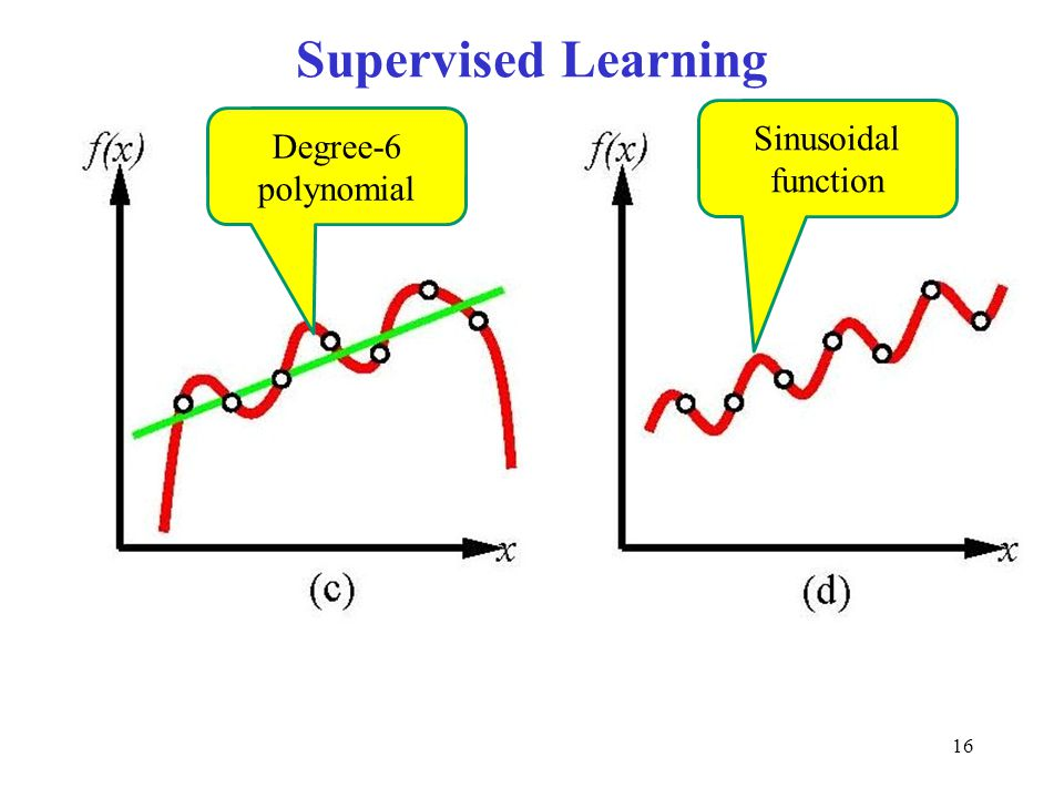 Supervised Learning Sinusoidal function Degree-6 polynomial