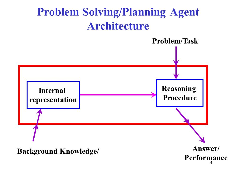 Problem Solving/Planning Agent Architecture