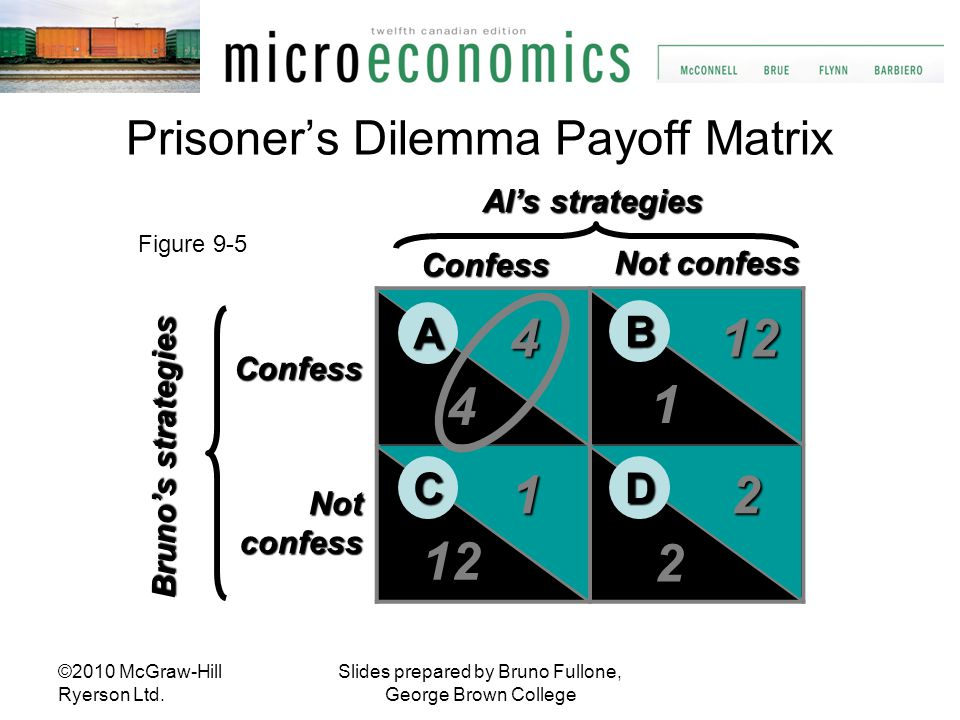 Prisoner's Dilemma Payoff Matrix