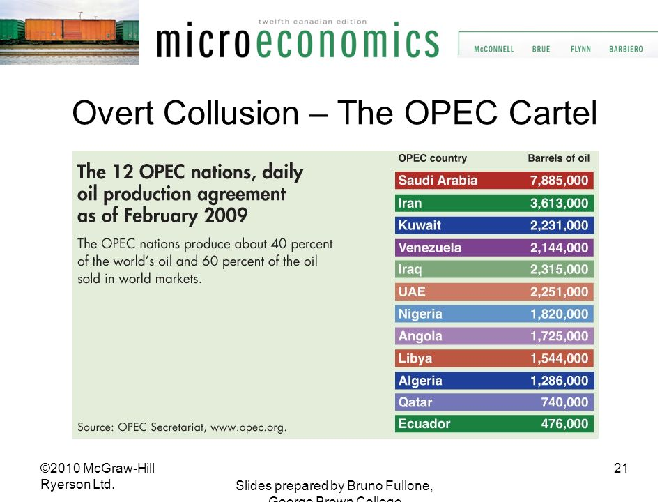 Overt Collusion – The OPEC Cartel