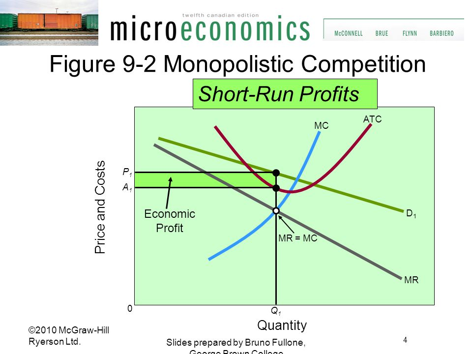 Figure 9-2 Monopolistic Competition