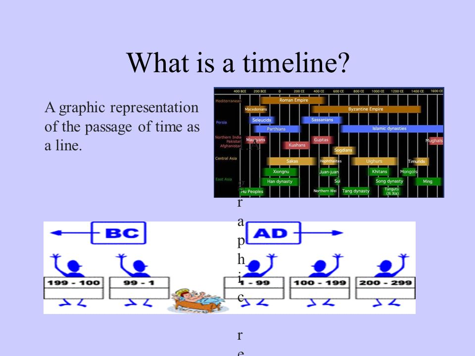 What is a timeline. A graphic representation of the passage of time as a line.